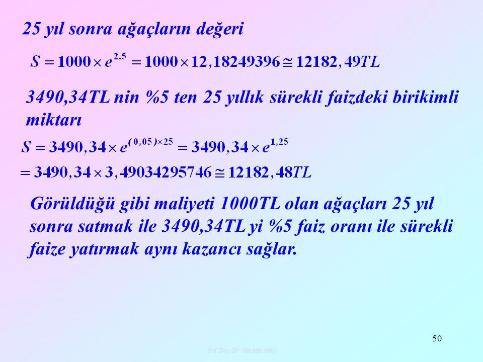 Yrd.Doç. Dr. Mustafa Akkol 51 Ödev: 1.