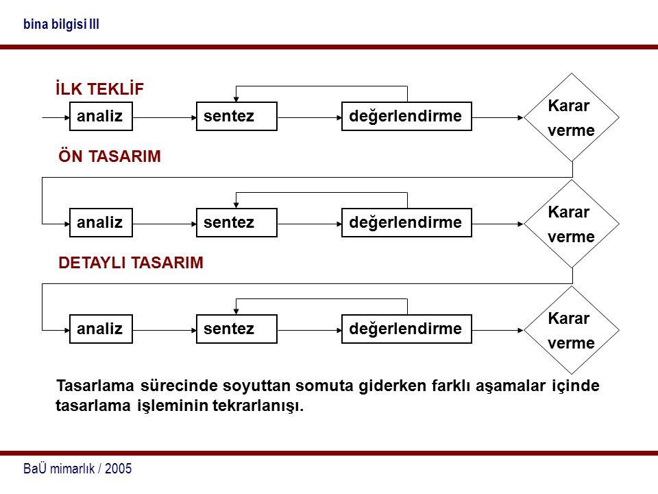 BaÜ mimarlık / 2005 bina bilgisi III Tasarlama sürecinde soyuttan somuta giderken farklı aşamalar içinde tasarlama işleminin tekrarlanışı.