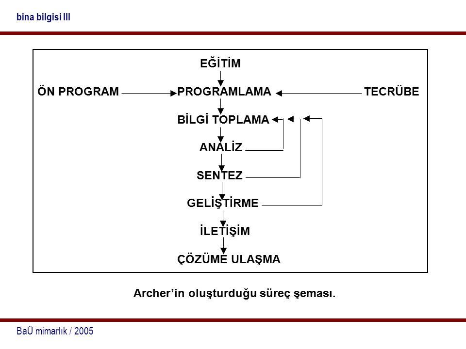 BaÜ mimarlık / 2005 bina bilgisi III Archer'in oluşturduğu süreç şeması. EĞİTİM ÖN PROGRAMPROGRAMLAMATECRÜBE BİLGİ TOPLAMA ANALİZ SENTEZ GELİŞTİRME İL