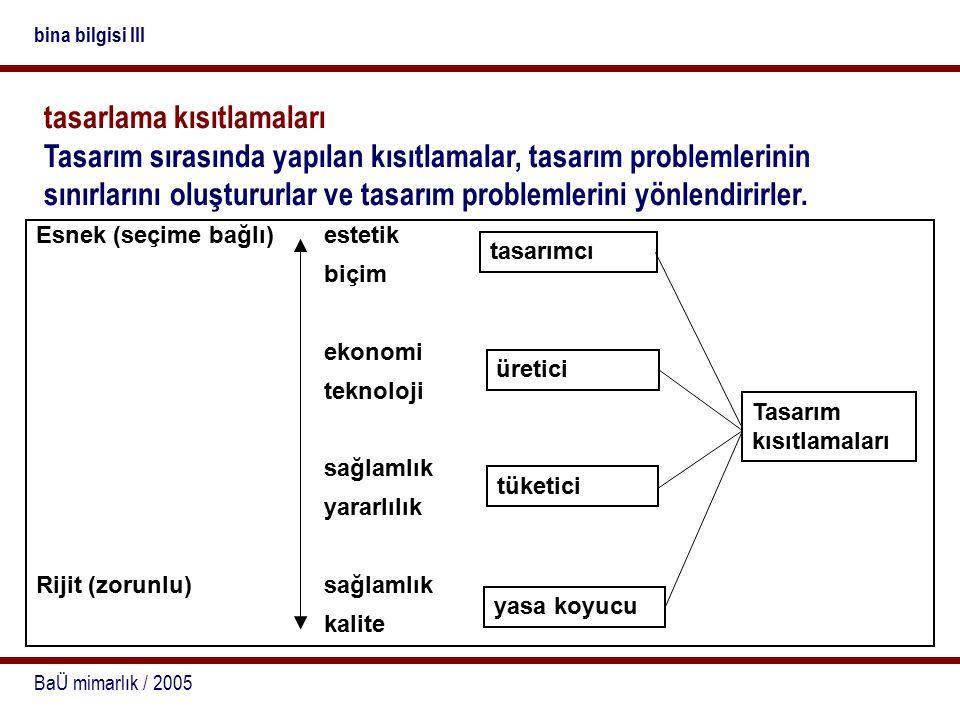 BaÜ mimarlık / 2005 bina bilgisi III tasarlama kısıtlamaları Tasarım sırasında yapılan kısıtlamalar, tasarım problemlerinin sınırlarını oluştururlar v
