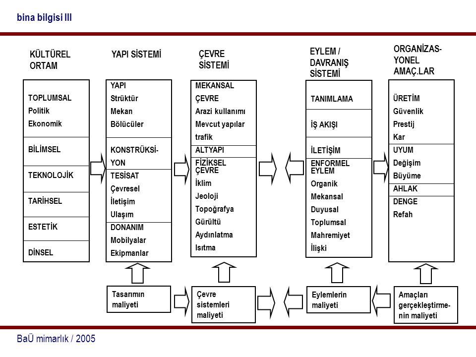 BaÜ mimarlık / 2005 bina bilgisi III TOPLUMSAL Politik Ekonomik BİLİMSEL TEKNOLOJİK TARİHSEL ESTETİK DİNSEL YAPI Strüktür Mekan Bölücüler KONSTRÜKSİ- YON TESİSAT Çevresel İletişim Ulaşım DONANIM Mobilyalar Ekipmanlar MEKANSAL ÇEVRE Arazi kullanımı Mevcut yapılar trafik ALTYAPI FİZİKSEL ÇEVRE İklim Jeoloji Topoğrafya Gürültü Aydınlatma Isıtma TANIMLAMA İŞ AKIŞI İLETİŞİM ENFORMEL EYLEM Organik Mekansal Duyusal Toplumsal Mahremiyet İlişki ÜRETİM Güvenlik Prestij Kar UYUM Değişim Büyüme AHLAK DENGE Refah Tasarımın maliyeti Çevre sistemleri maliyeti Eylemlerin maliyeti Amaçları gerçekleştirme- nin maliyeti KÜLTÜREL ORTAM YAPI SİSTEMİ ÇEVRE SİSTEMİ EYLEM / DAVRANIŞ SİSTEMİ ORGANİZAS- YONEL AMAÇ.LAR