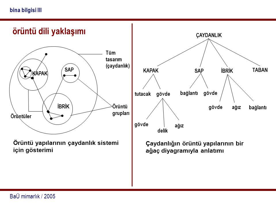 BaÜ mimarlık / 2005 bina bilgisi III örüntü dili yaklaşımı Tüm tasarım (çaydanlık) KAPAK SAP İBRİK Örüntü grupları Örüntüler Örüntü yapılarının çaydanlık sistemi için gösterimi ÇAYDANLIK KAPAK SAP İBRİK TABAN tutacak gövde bağlantı gövde ağız bağlantı gövde delik ağız Çaydanlığın örüntü yapılarının bir ağaç diyagramıyla anlatımı