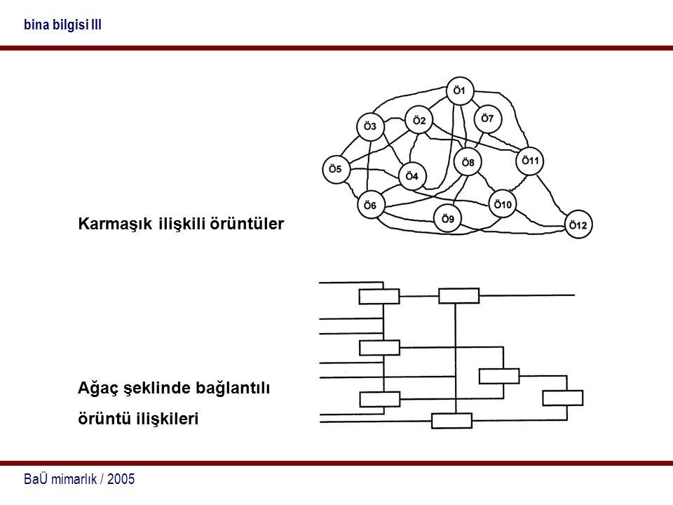BaÜ mimarlık / 2005 bina bilgisi III Karmaşık ilişkili örüntüler Ağaç şeklinde bağlantılı örüntü ilişkileri