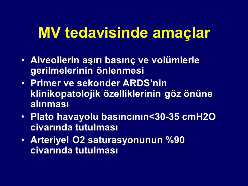 MV tedavisinde amaçlar Alveollerin aşırı basınç ve volümlerle gerilmelerinin önlenmesi Primer ve sekonder ARDS'nin klinikopatolojik özelliklerinin göz