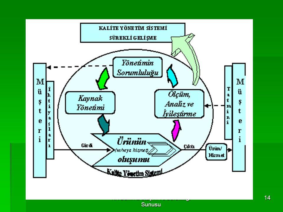 KK Bakıma Ulaşım ve Sürekliliği Sunusu 13 ISO 9001:2000 KALİTE YÖNETİM SİSTEMİ YÖNETİMİN SORUMLULUĞU KAYNAK YÖNETİMİ ÜRÜN/HİZMET GERÇEKLEŞTİRME ÖLÇME,
