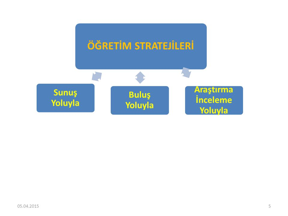 16 Sunuş Yoluyla Öğretim Stratejisinin Uygulanma İlkeleri 1.Ders ve konular tümdengelim yöntemiyle (bütünden parçaya- genelden özele) işlenir.