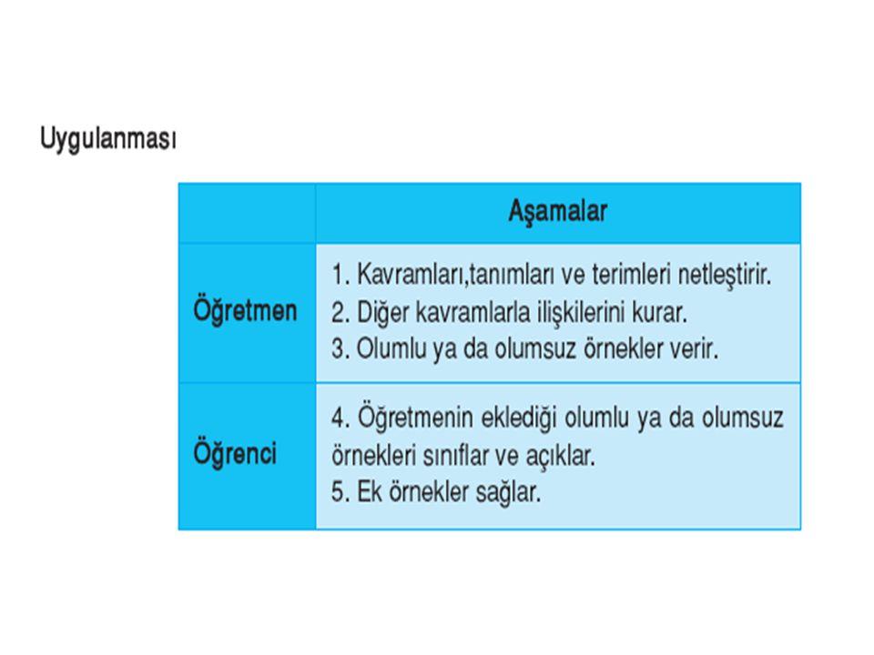 SORU : Aşağıda bazı öğretme-öğrenme yaklaşımlarının açıklamaları verilmiştir: I.