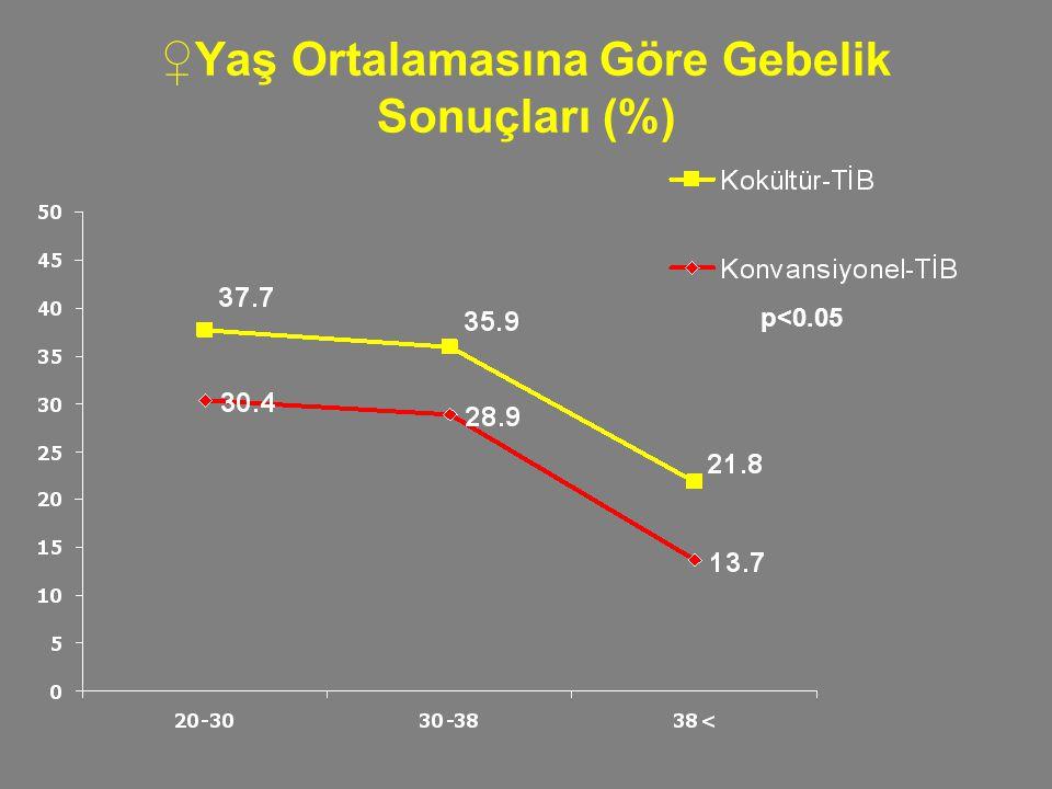 ♀Yaş Ortalamasına Göre Gebelik Sonuçları (%) p<0.05