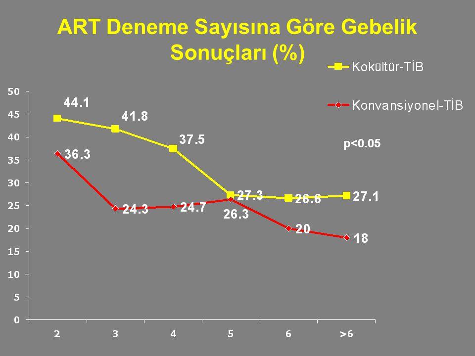 ART Deneme Sayısına Göre Gebelik Sonuçları (%) p<0.05