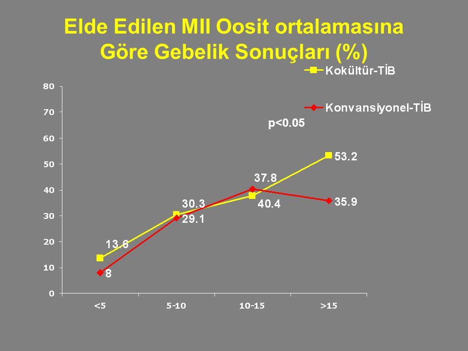 Elde Edilen MII Oosit ortalamasına Göre Gebelik Sonuçları (%) p<0.05