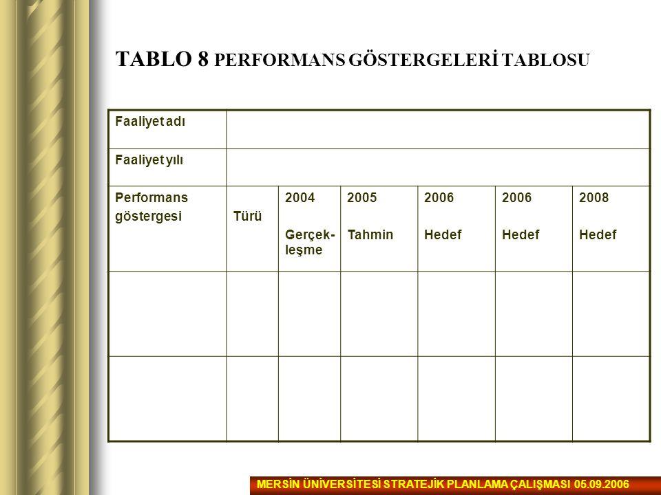 TABLO 8 PERFORMANS GÖSTERGELERİ TABLOSU Faaliyet adı Faaliyet yılı Performans göstergesiTürü 2004 Gerçek- leşme 2005 Tahmin 2006 Hedef 2006 Hedef 2008