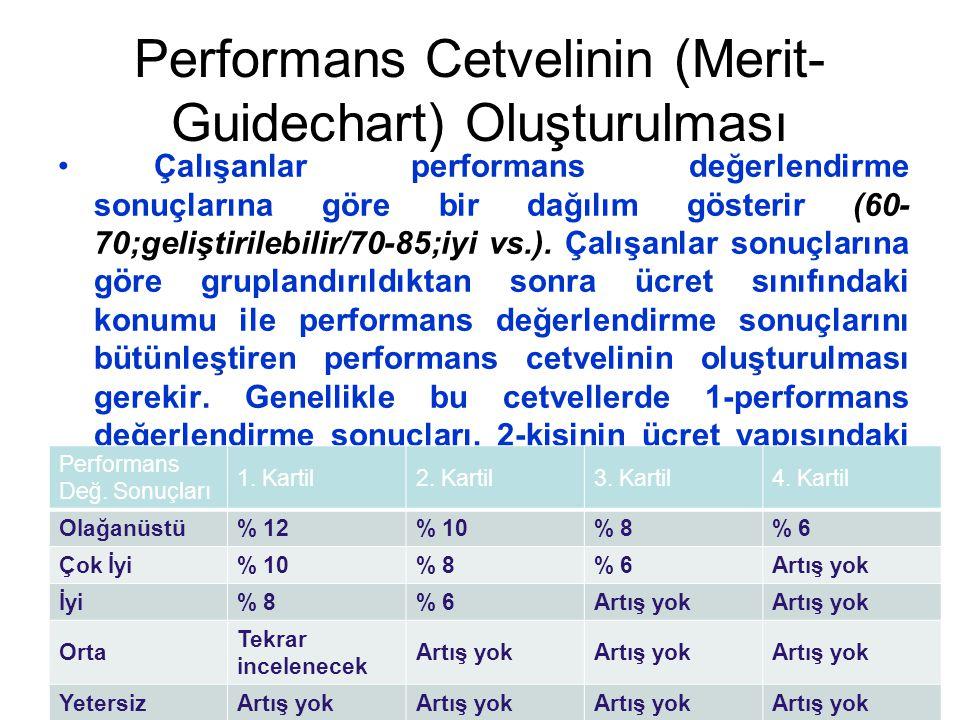 Performans Cetvelinin (Merit- Guidechart) Oluşturulması Çalışanlar performans değerlendirme sonuçlarına göre bir dağılım gösterir (60- 70;geliştirilebilir/70-85;iyi vs.).