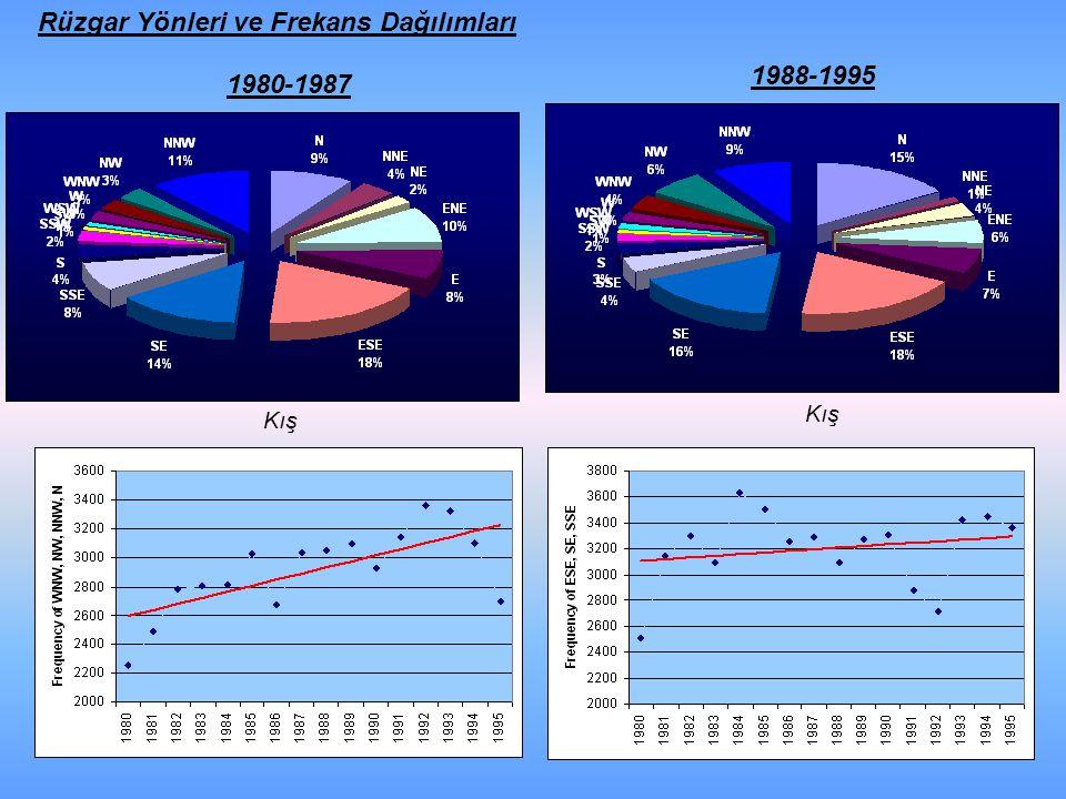 1980-1987 1988-1995 Kış Rüzgar Yönleri ve Frekans Dağılımları