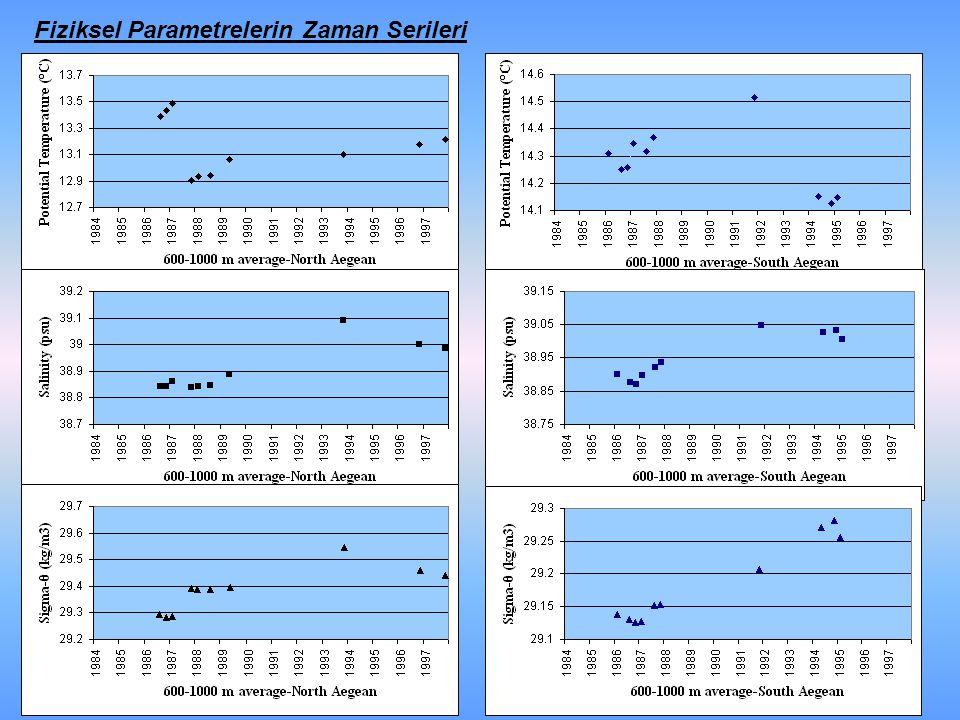 Fiziksel Parametrelerin Zaman Serileri