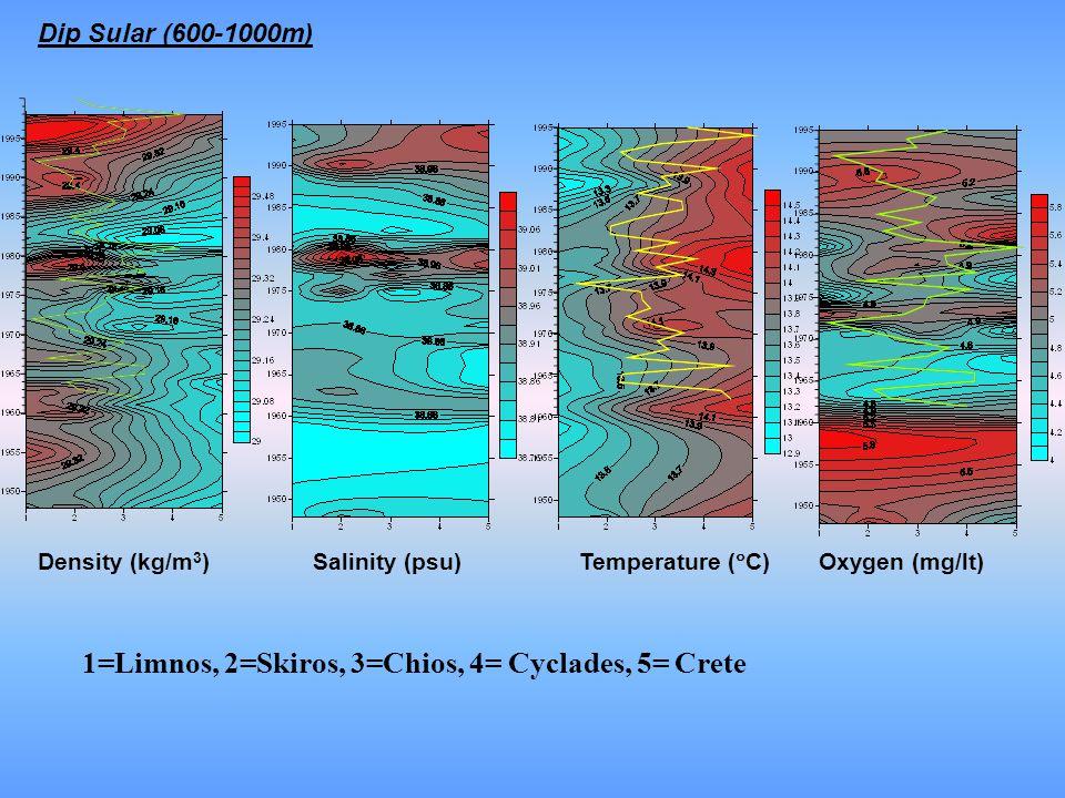 1=Limnos, 2=Skiros, 3=Chios, 4= Cyclades, 5= Crete Dip Sular (600-1000m) Density (kg/m 3 )Salinity (psu) Temperature (  C) Oxygen (mg/lt)