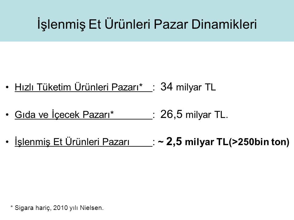 Hızlı Tüketim Ürünleri Pazarı* : 34 milyar TL Gıda ve İçecek Pazarı* : 26,5 milyar TL. İşlenmiş Et Ürünleri Pazarı : ~ 2,5 milyar TL(>250bin ton) İşle