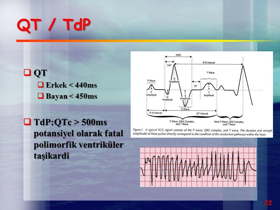 QT / TdP  QT  Erkek < 440ms  Bayan < 450ms  TdP:QTc > 500ms potansiyel olarak fatal polimorfik ventriküler taşikardi 22