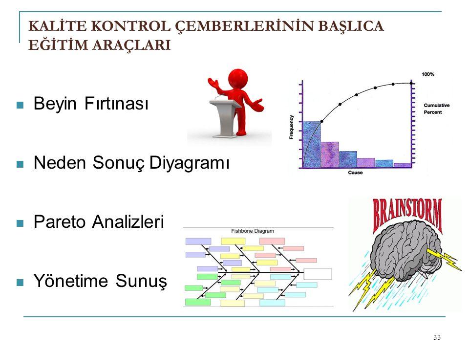 KALİTE KONTROL ÇEMBERLERİNİN BAŞLICA EĞİTİM ARAÇLARI 33 Beyin Fırtınası Neden Sonuç Diyagramı Pareto Analizleri Yönetime Sunuş