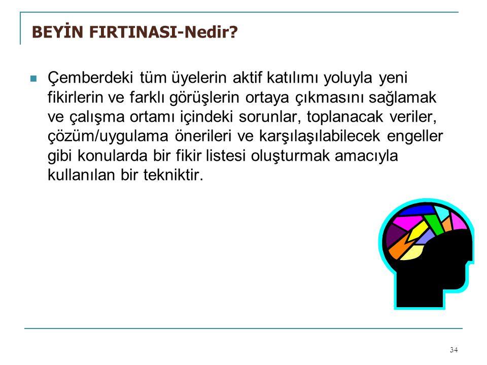 BEYİN FIRTINASI-Nedir.