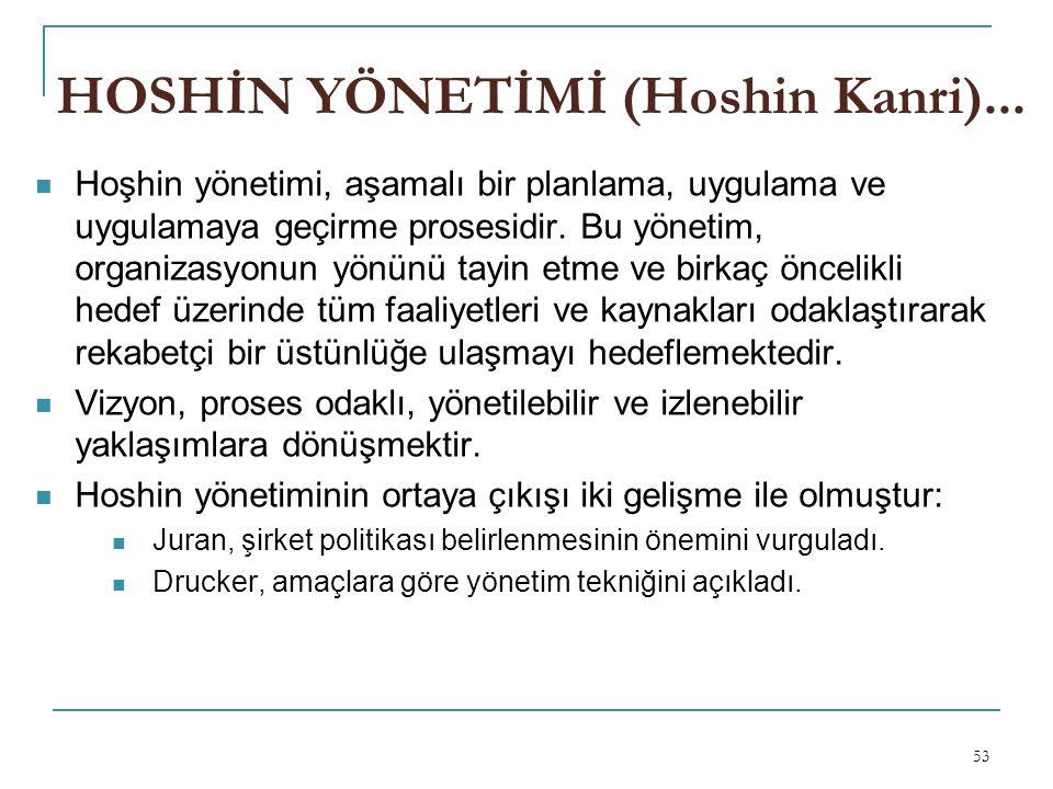 53 HOSHİN YÖNETİMİ (Hoshin Kanri)...