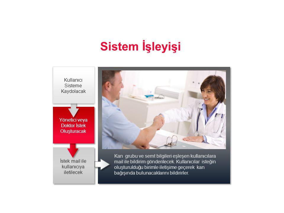 Sistem İşleyişi Kan grubu ve semt bilgileri eşleşen kullanıcılara mail ile bildirim gönderilecek. Kullanıcılar isteğin oluşturulduğu birimle iletişime