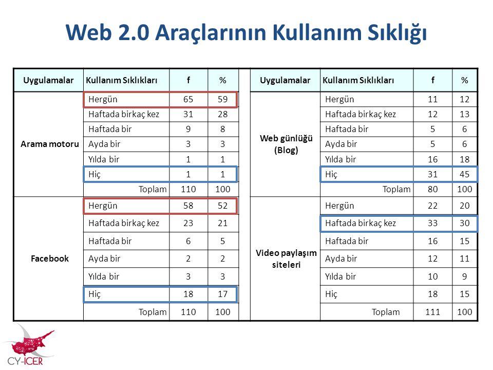 Web 2.0 Araçlarının Kullanım Sıklığı UygulamalarKullanım Sıklıklarıf%UygulamalarKullanım Sıklıklarıf% Arama motoru Hergün6559 Web günlüğü (Blog) Hergü
