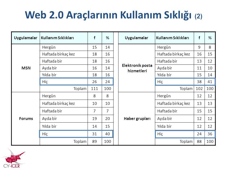 Web 2.0 Araçlarının Kullanım Sıklığı (2) UygulamalarKullanım Sıklıklarıf%UygulamalarKullanım Sıklıklarıf% MSN Hergün1514 Elektronik posta hizmetleri H
