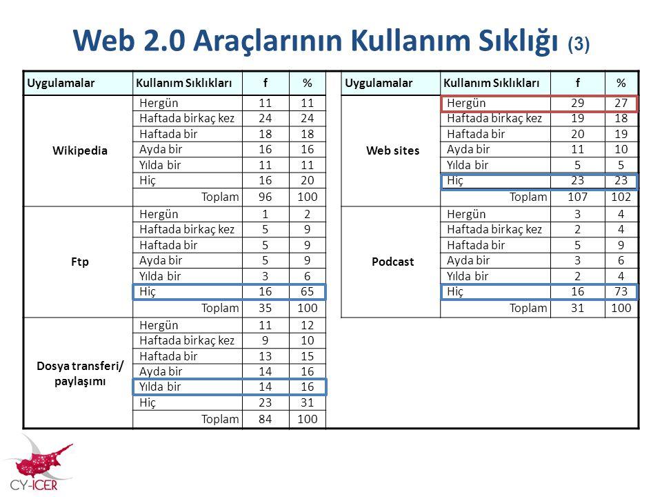 Web 2.0 Araçlarının Kullanım Sıklığı (3) UygulamalarKullanım Sıklıklarıf%UygulamalarKullanım Sıklıklarıf% Wikipedia Hergün11 Web sites Hergün2927 Haft
