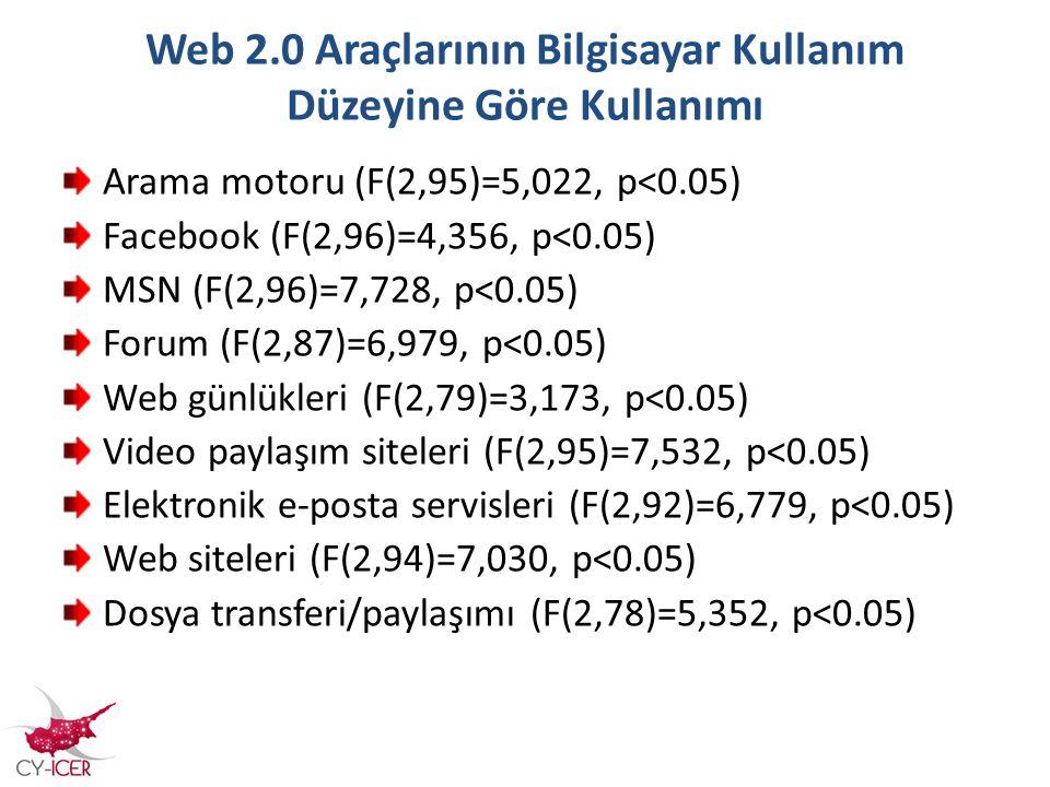 Web 2.0 Araçlarının Bilgisayar Kullanım Düzeyine Göre Kullanımı Arama motoru (F(2,95)=5,022, p<0.05) Facebook (F(2,96)=4,356, p<0.05) MSN (F(2,96)=7,7