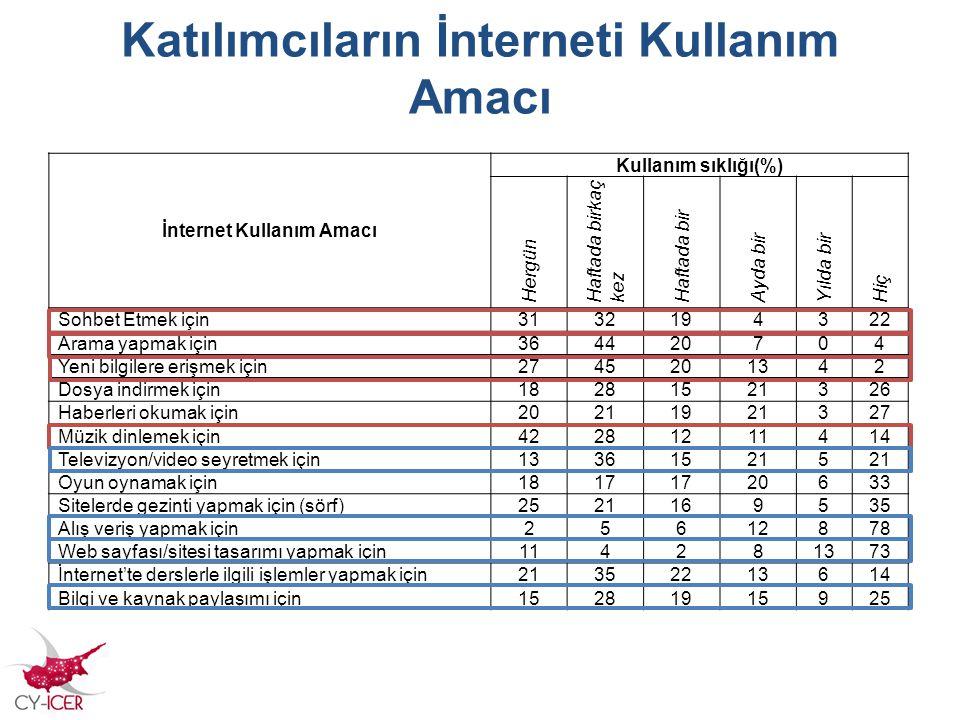 Katılımcıların İnterneti Kullanım Amacı İnternet Kullanım Amacı Kullanım sıklığı(%) Hergün Haftada birkaç kez Haftada bir Ayda bir Yılda bir Hiç Sohbe