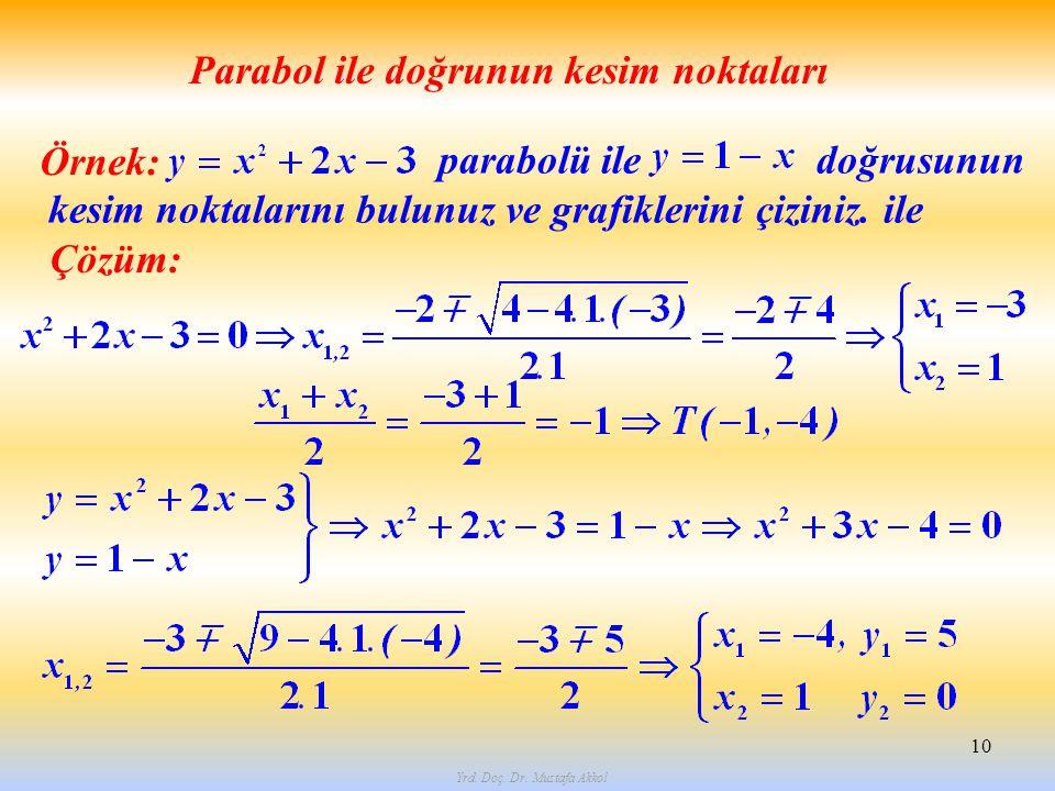 10 Örnek: Parabol ile doğrunun kesim noktaları parabolü ile doğrusunun kesim noktalarını bulunuz ve grafiklerini çiziniz. ile Çözüm: