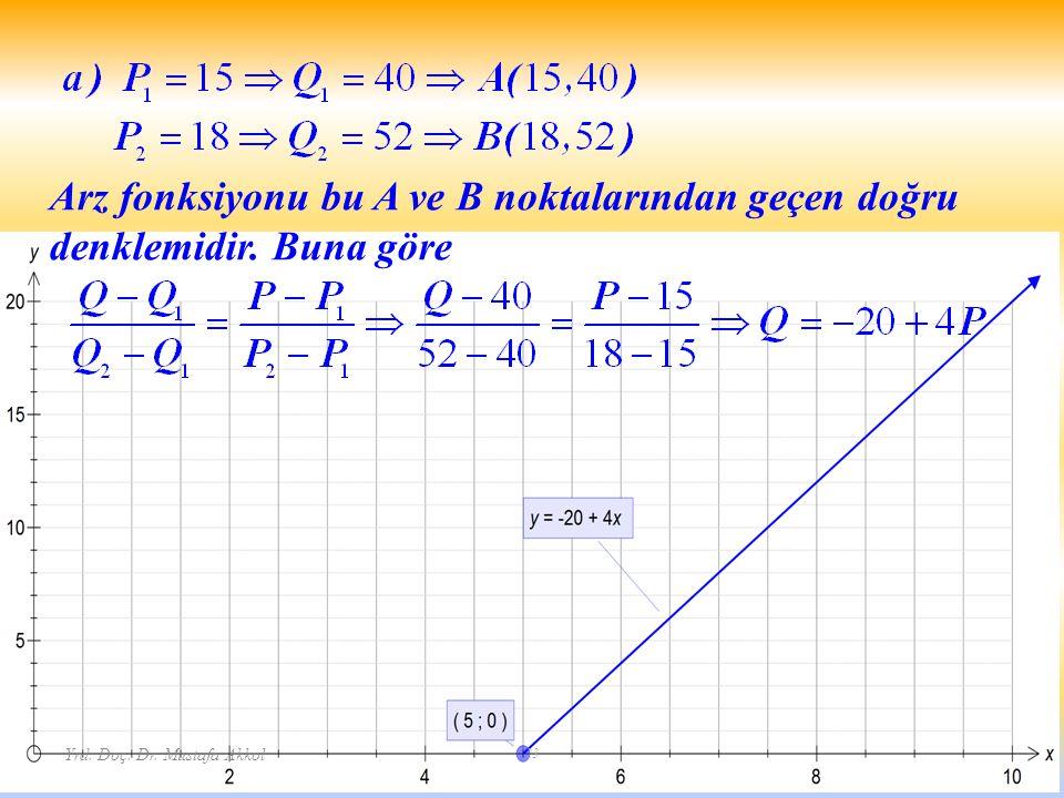 Yrd. Doç. Dr. Mustafa Akkol 23 Arz fonksiyonu bu A ve B noktalarından geçen doğru denklemidir. Buna göre