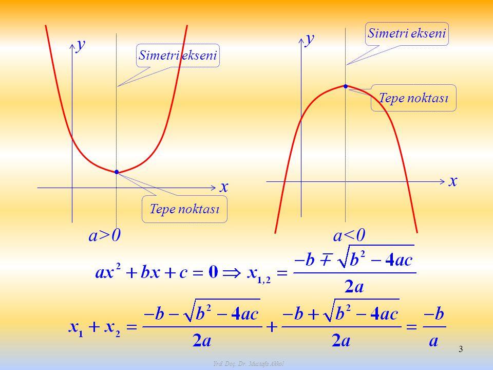 x y Yrd. Doç. Dr. Mustafa Akkol 3 Tepe noktası Simetri ekseni x y Tepe noktası Simetri ekseni a>0a<0