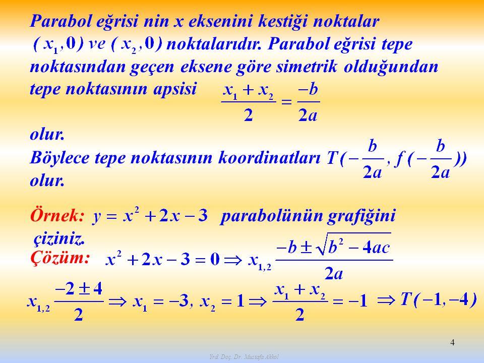 Yrd. Doç. Dr. Mustafa Akkol 4 Parabol eğrisi nin x eksenini kestiği noktalar noktalarıdır. Parabol eğrisi tepe noktasından geçen eksene göre simetrik