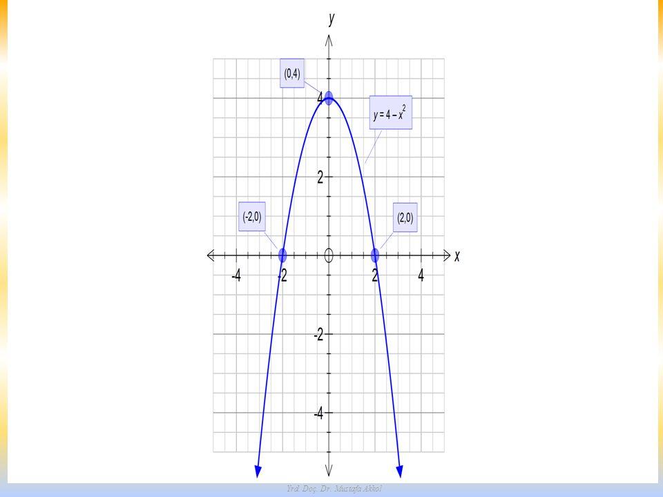 10 Örnek: Parabol ile doğrunun kesim noktaları parabolü ile doğrusunun kesim noktalarını bulunuz ve grafiklerini çiziniz.