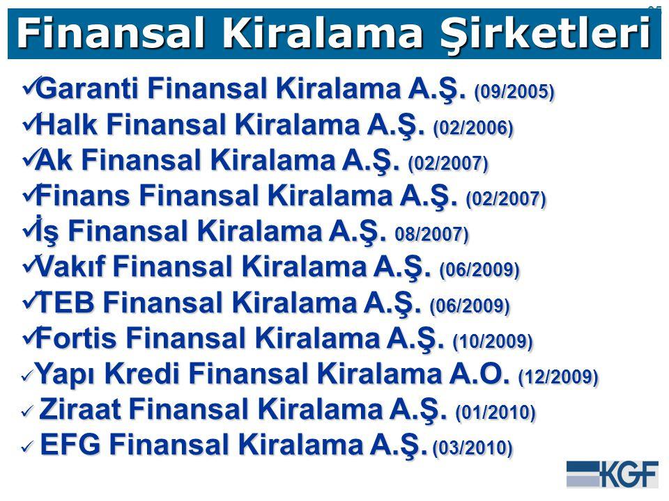 35 Finansal Kiralama Şirketleri Garanti Finansal Kiralama A.Ş.