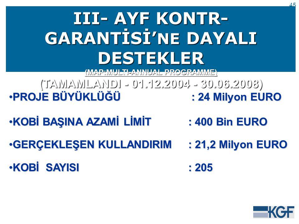 45 III- AYF KONTR- GARANTİSİ' NE DAYALI DESTEKLER (MAP:MULTI-ANNUAL PROGRAMME) (TAMAMLANDI - 01.12.2004 - 30.06.2008) PROJE BÜYÜKLÜĞÜ : 24 Milyon EUROPROJE BÜYÜKLÜĞÜ : 24 Milyon EURO KOBİ BAŞINA AZAMİ LİMİT: 400 Bin EUROKOBİ BAŞINA AZAMİ LİMİT: 400 Bin EURO GERÇEKLEŞEN KULLANDIRIM: 21,2 Milyon EUROGERÇEKLEŞEN KULLANDIRIM: 21,2 Milyon EURO KOBİ SAYISI: 205KOBİ SAYISI: 205