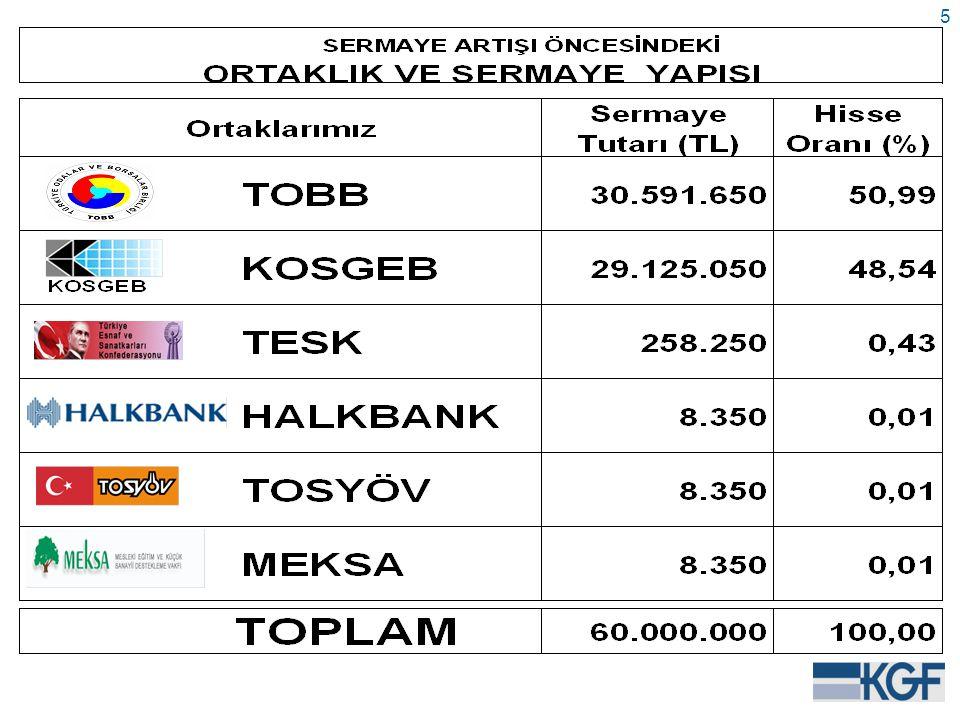 46 III- AYF KONTR-GARANTİSİ İLE HER KÖYE BİR KOBİ PROJESİ PROJE BÜYÜKLÜĞÜ : 112,5 Milyon EUROPROJE BÜYÜKLÜĞÜ : 112,5 Milyon EURO KONTR-GARANTİ TUTARI : 45 Milyon EuroKONTR-GARANTİ TUTARI : 45 Milyon Euro AYF PAYLAŞIM ORANI : % 50AYF PAYLAŞIM ORANI : % 50 KOBİ BAŞINA AZAMİ KREDİ LİMİTİ : 625 Bin TLKOBİ BAŞINA AZAMİ KREDİ LİMİTİ : 625 Bin TL KOBİ BAŞINA AZAMİ KEFALET LİMİTİ : 500 Bin TLKOBİ BAŞINA AZAMİ KEFALET LİMİTİ : 500 Bin TL VADE : 1 – 8 YILVADE : 1 – 8 YIL KOMİSYON ORANI : % 1KOMİSYON ORANI : % 1 START-UP/3 Yaş altı KOBİ'ler için : % 30 (proje büyüklüğü)START-UP/3 Yaş altı KOBİ'ler için : % 30 (proje büyüklüğü) YARARLANMA SÜRESİ : 27/OCAK/2013YARARLANMA SÜRESİ : 27/OCAK/2013