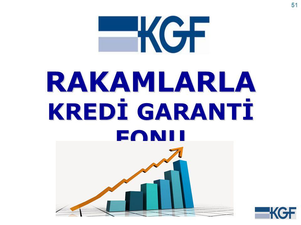 51RAKAMLARLA KREDİ GARANTİ FONU (31/12/2009 İTİBARİYLE)