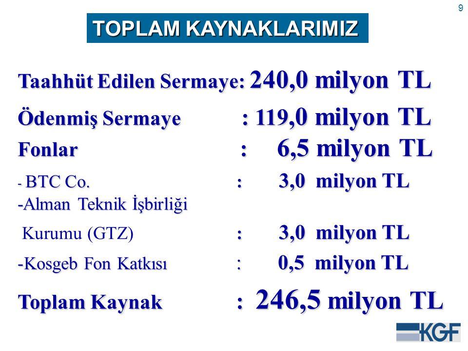 9 TOPLAM KAYNAKLARIMIZ Taahhüt Edilen Sermaye: 240,0 milyon TL Ödenmiş Sermaye : 119,0 milyon TL Fonlar : 6,5 milyon TL - BTC Co.