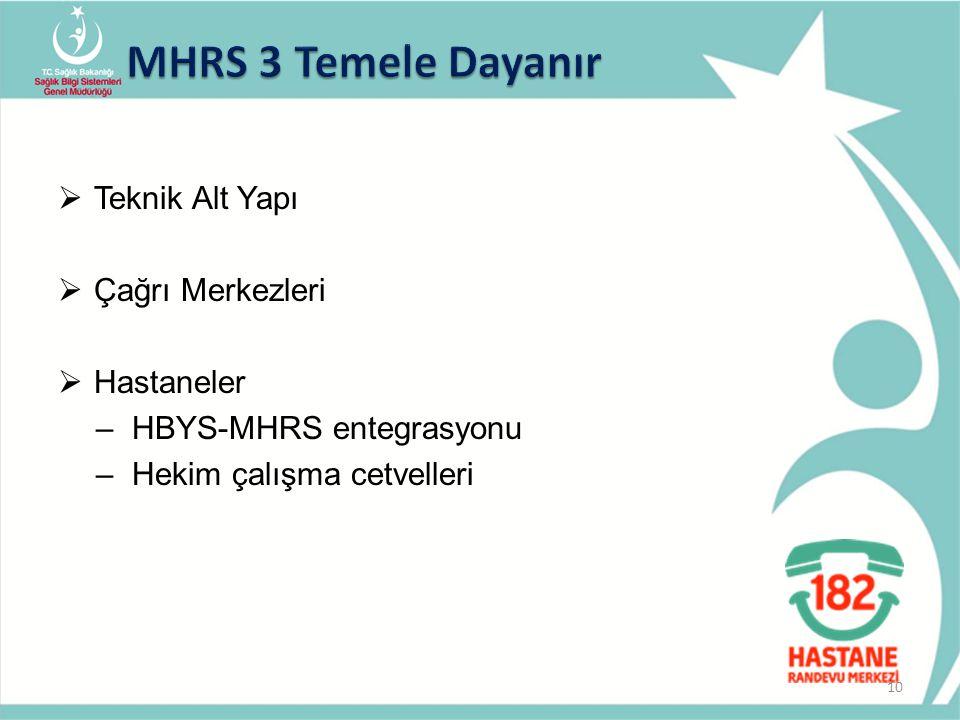  Teknik Alt Yapı  Çağrı Merkezleri  Hastaneler –HBYS-MHRS entegrasyonu –Hekim çalışma cetvelleri 10