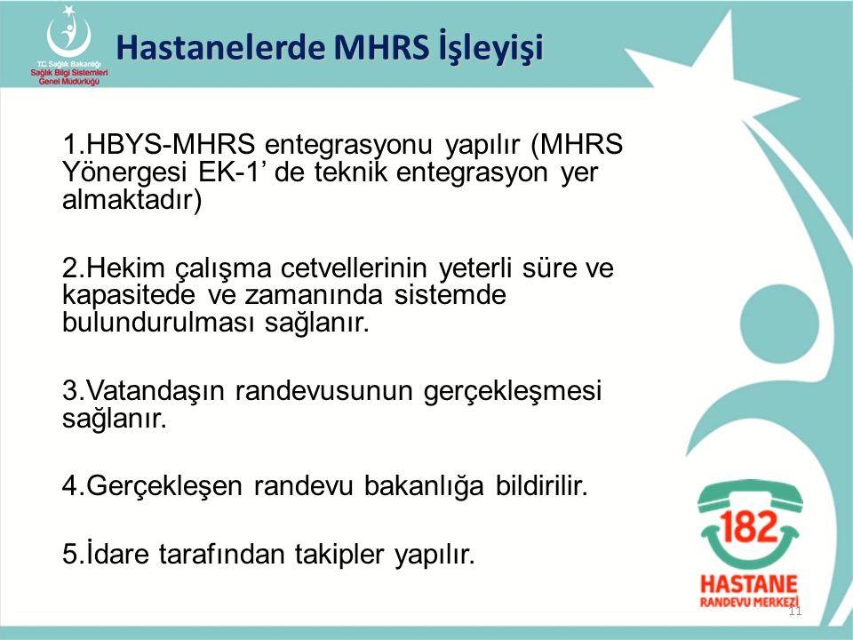 1.HBYS-MHRS entegrasyonu yapılır (MHRS Yönergesi EK-1' de teknik entegrasyon yer almaktadır) 2.Hekim çalışma cetvellerinin yeterli süre ve kapasitede