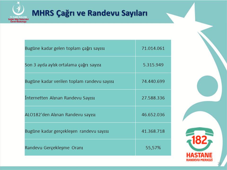 MHRS Çağrı ve Randevu Sayıları 26 Bug ü ne kadar gelen toplam ç a ğ r ı say ı s ı 71.014.061 Son 3 ayda ayl ı k ortalama ç a ğ r ı say ı s ı 5.315.949