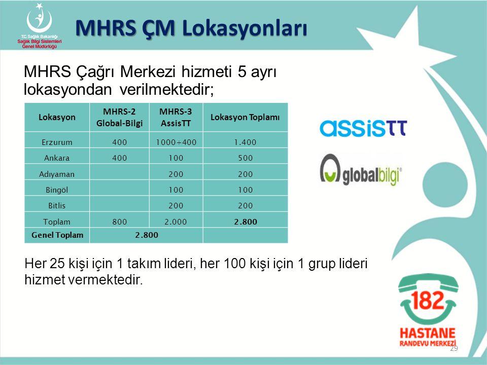 MHRS Çağrı Merkezi hizmeti 5 ayrı lokasyondan verilmektedir; MHRS ÇM Lokasyonları Lokasyon MHRS-2 Global-Bilgi MHRS-3 AssisTT Lokasyon Toplamı Erzurum