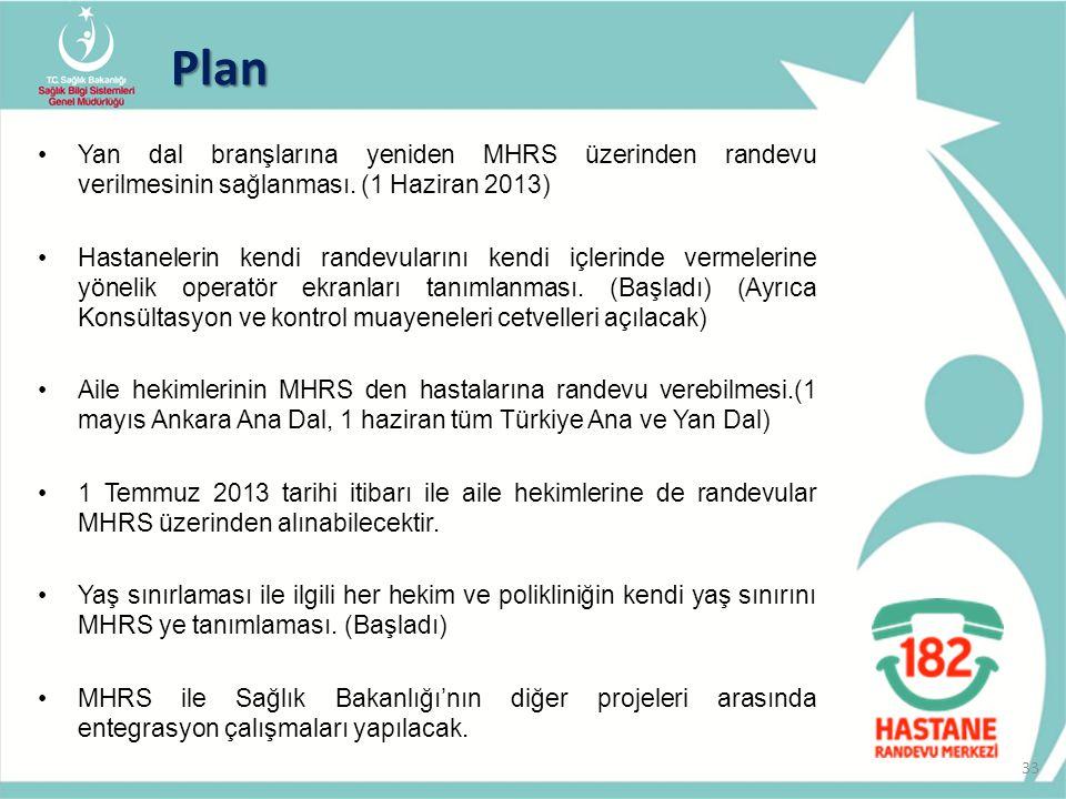 Plan Yan dal branşlarına yeniden MHRS üzerinden randevu verilmesinin sağlanması. (1 Haziran 2013) Hastanelerin kendi randevularını kendi içlerinde ver