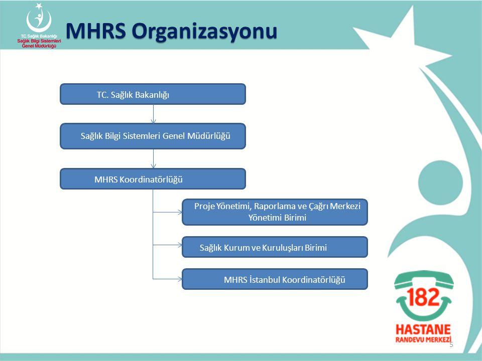 5 MHRS Organizasyonu TC. Sağlık Bakanlığı Proje Yönetimi, Raporlama ve Çağrı Merkezi Yönetimi Birimi MHRS Koordinatörlüğü Sağlık Kurum ve Kuruluşları