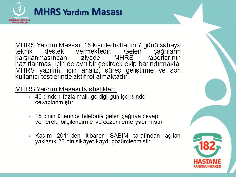 MHRS Yardım Masası 7 MHRS Yardım Masası, 16 kişi ile haftanın 7 günü sahaya teknik destek vermektedir. Gelen çağrıların karşılanmasından ziyade MHRS r