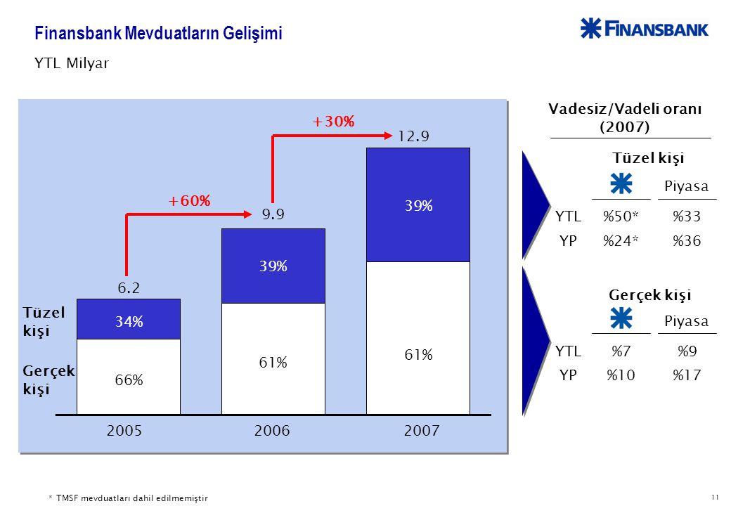 11 Finansbank Mevduatların Gelişimi 6.2 9.9 12.9 Gerçek kişi Tüzel kişi 200520062007 +60% YTL Milyar +30% 66% 61% 34% 39% Vadesiz/Vadeli oranı (2007) Piyasa YTL YP %50* %24* %33 %36 * TMSF mevduatları dahil edilmemiştir Piyasa YTL YP %7 %10 %9 %17 Tüzel kişi Gerçek kişi