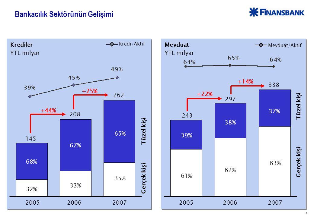 2 Bankacılık Sektörünün Gelişimi Krediler YTL milyar 200520062007 +25% Kredi/Aktif 145 208 262 Gerçek kişi Tüzel kişi +44% 68% 67% 32% 33% 65% 35% Mevduat YTL milyar 243 297 338 +14% Gerçek kişi Tüzel kişi Mevduat/Aktif 200520062007 +22% 61% 62% 63% 39% 38% 37%