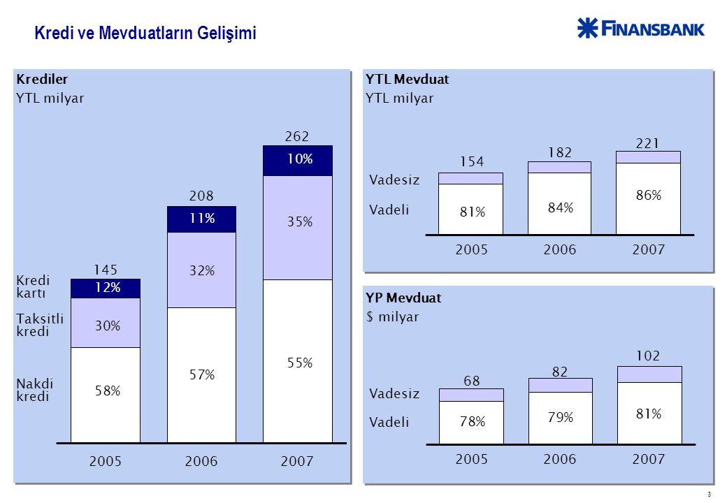 14 2006 yılında NBG'yle birleşme sonrası Finansbank başarılı bir entegrasyon süreci geçirmiştir Pazar payları hızla arttı 102 şube açıldı Fonlama maliyeti düştü Proje finansmanı arttı 20062007 NBG Ortaklığı Sonrası Performans Konut kredisi %9.0%10.6 Oto kredisi %6.7%7.2 İhtiyaç kredisi %2.5%2.9 Kredi kartı Adet %8.0%8.2 Şube Sayısı 309411 Toplam Krediler %5.9%6.3 Kredi kartı kredisi %7.4%9.3